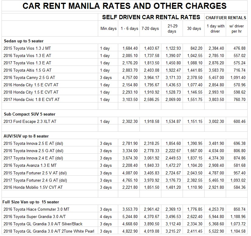 cheapest car rent rates in manila